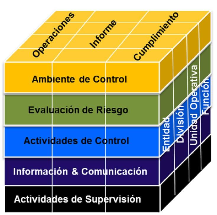 El coso es un framework que le permite a una organización mitigar los riesgos a los que se enfrenta